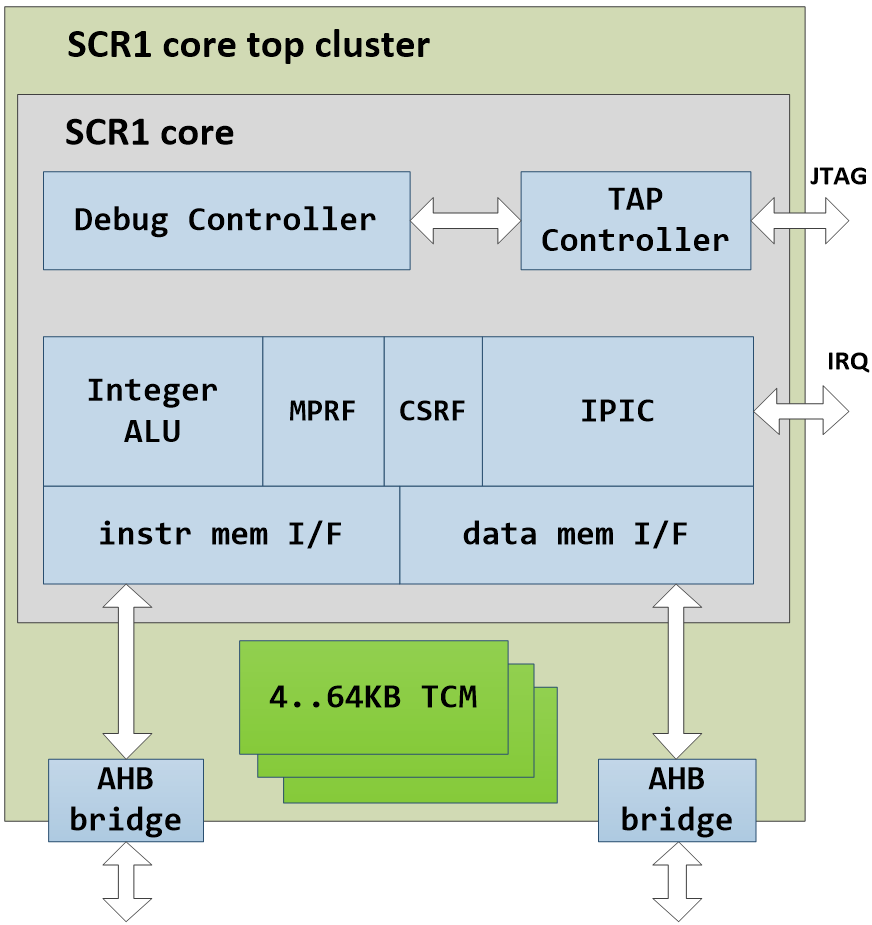 Scr1 Microcontroller Core Block Diagram Key
