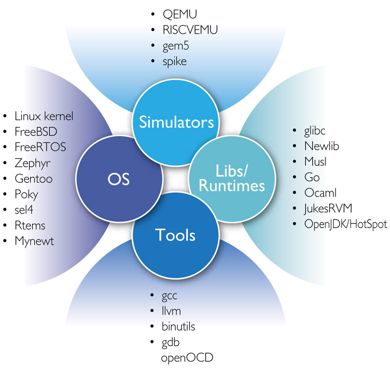 SW Tools